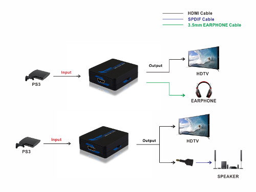 301065 - HDMI to HDMI + Audio (SPDIF Toslink or 3.5mm Stereo) Extractor Converter