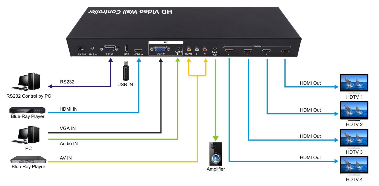 301072 - 4-Port Multi-Format Splitter (HDMI, VGA, USB, and ... on vga to rca converter box, vga wiring color code, vga connector diagram, vga to composite wiring-diagram, vga pinout diagram, vga to s-video diagram, vga cable diagram, 24-pin vga diagram, hdmi to vga converter circuit diagram, component to vga pin diagram, composite to component wiring diagram, vga to rca cable,